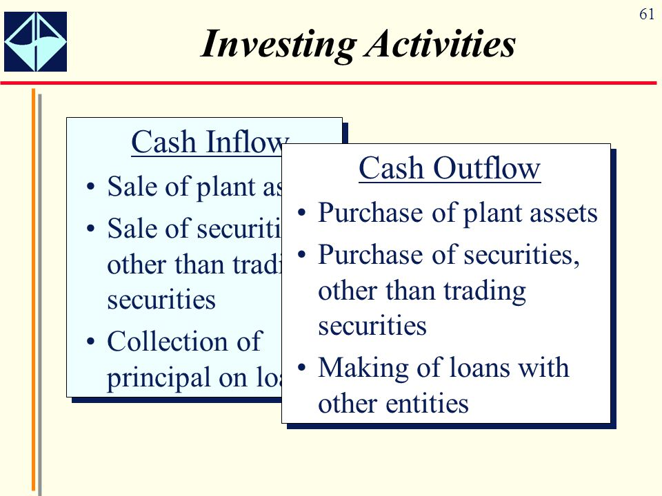 61 Investing Activities Cash Inflow Sale of plant assets Sale of securities, other than trading securities Collection of principal on loans Cash Inflo