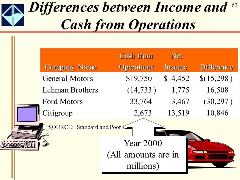 63 Differences between Income and Cash from Operations Cash from Net Cash from Net Company Name Operations Income Difference Company Name Operations Income Difference General Motors$19,750$ 4,452$(15,298) Lehman Brothers(14,733)1,77516,508 Ford Motors33,7643,467(30,297) Citigroup2,67313,51910,846 SOURCE: Standard and Poor COMPUTSTAT Year 2000 (All amounts are in millions)