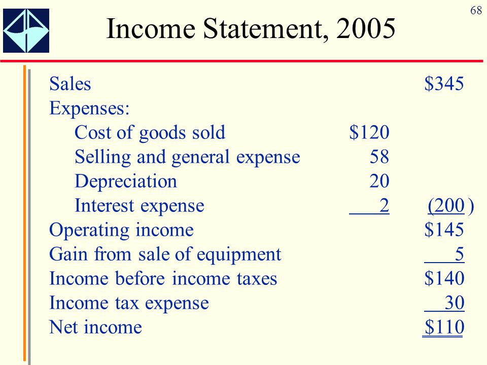 68 Income Statement, 2005 Sales Expenses: Cost of goods sold Selling and general expense Depreciation Interest expense Operating income Gain from sale