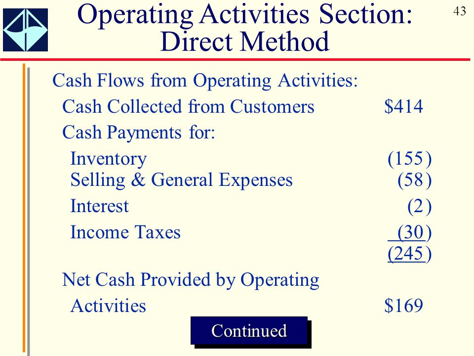 Cash Flows from Operating Activities: Cash Collected from Customers$414 Cash Payments for: Inventory (155) Selling & General Expenses (58) Interest (2