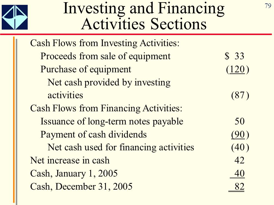 79 Investing and Financing Activities Sections Cash Flows from Investing Activities: Proceeds from sale of equipment$ 33 Purchase of equipment(120) Net cash provided by investing activities(87) Cash Flows from Financing Activities: Issuance of long-term notes payable50 Payment of cash dividends(90) Net cash used for financing activities(40) Net increase in cash42 Cash, January 1, 2005 40 Cash, December 31, 200582