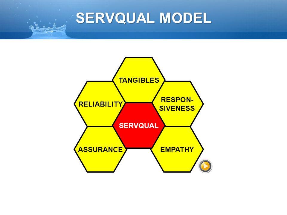 RELIABILITY RESPON- SIVENESS ASSURANCEEMPATHY TANGIBLES SERVQUAL SERVQUAL MODEL