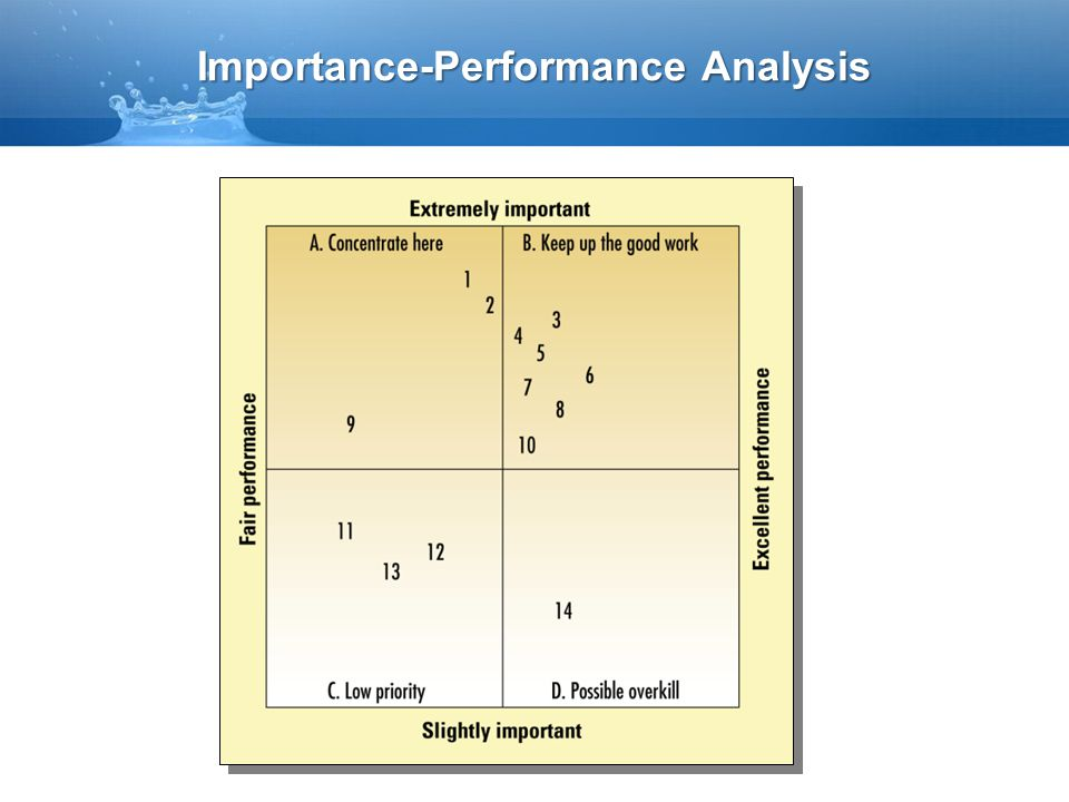 Importance-Performance Analysis