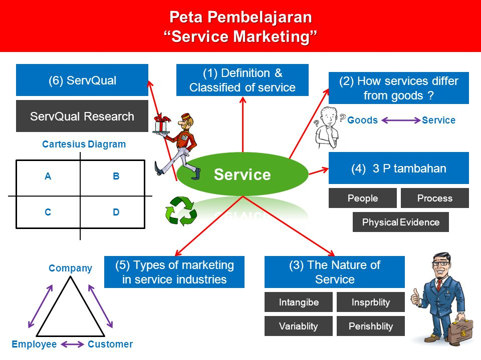 Peta Pembelajaran Service Marketing (1) Definition & Classified of service (2) How services differ from goods .