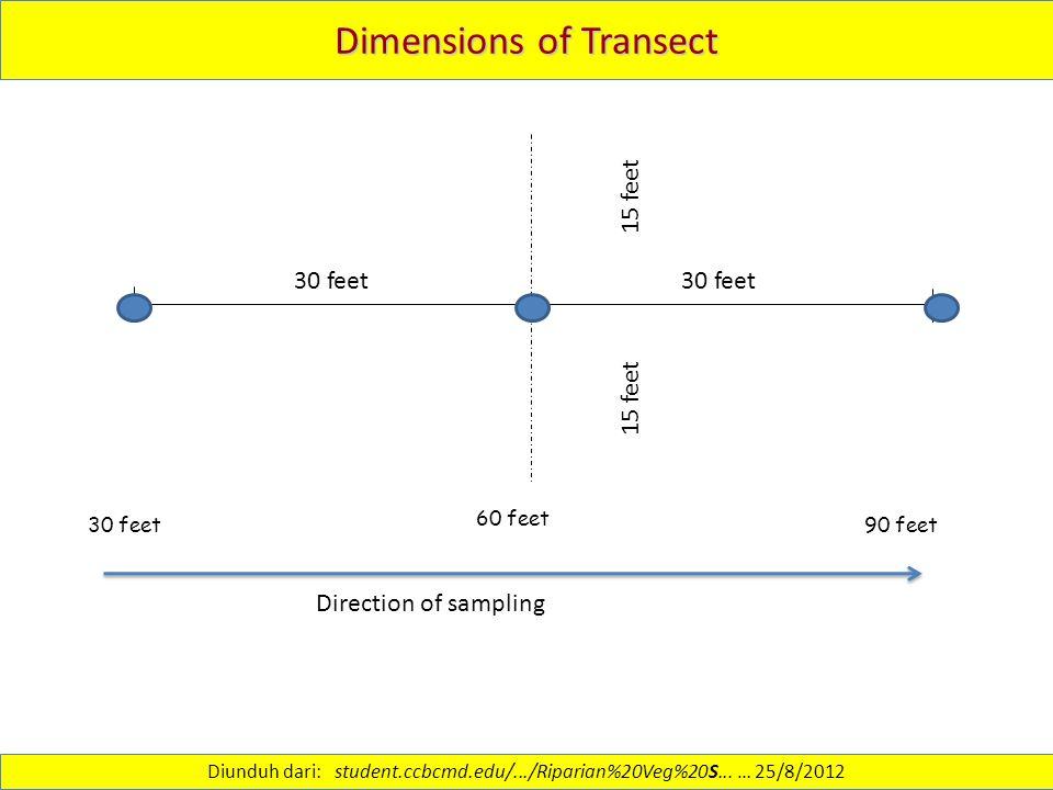Dimensions of Transect 60 feet 30 feet 90 feet 30 feet 15 feet 30 feet Direction of sampling Diunduh dari: student.ccbcmd.edu/.../Riparian%20Veg%20S...