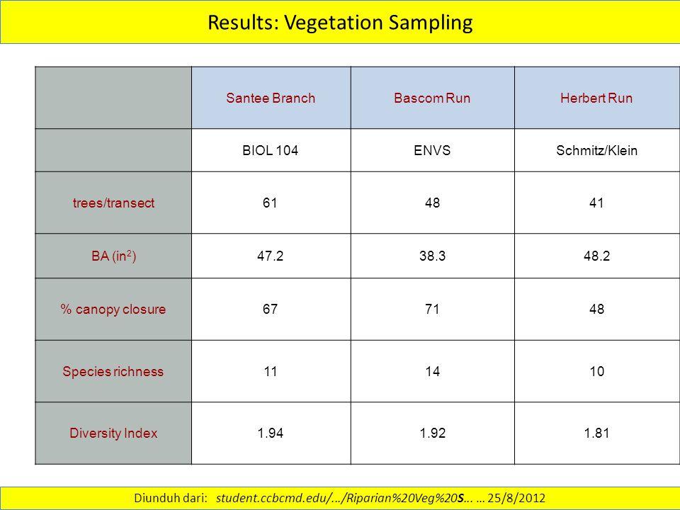 Results: Vegetation Sampling Santee BranchBascom RunHerbert Run BIOL 104ENVSSchmitz/Klein trees/transect614841 BA (in 2 )47.238.348.2 % canopy closure677148 Species richness111410 Diversity Index1.941.921.81 Diunduh dari: student.ccbcmd.edu/.../Riparian%20Veg%20S...