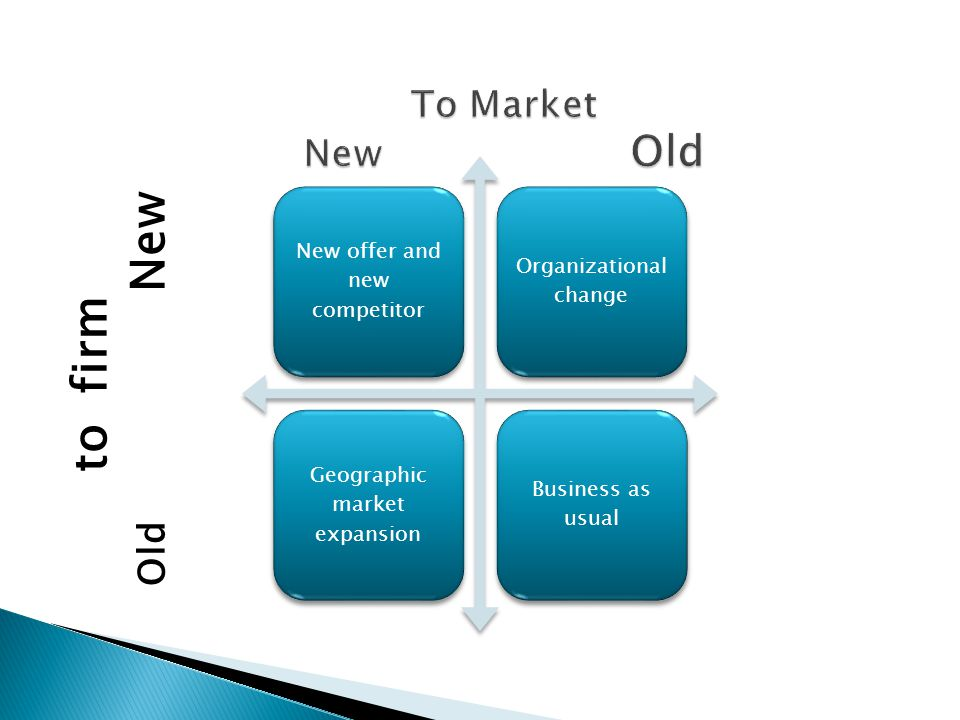 New offer and new competitor Organizational change Geographic market expansion Business as usual to firm Old New
