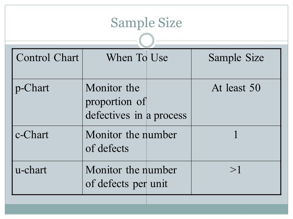 Sample Size Control ChartWhen To UseSample Size p-ChartMonitor the proportion of defectives in a process At least 50 c-ChartMonitor the number of defe