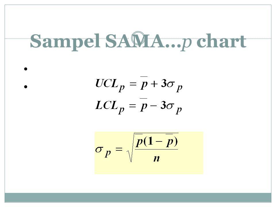 Sampel SAMA…p chart Proporsi diketahui Garis Tengah = p¯