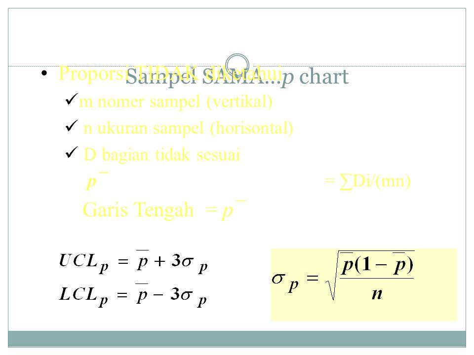 Sampel SAMA…p chart Proporsi TIDAK diketahui m nomer sampel (vertikal) n ukuran sampel (horisontal) D bagian tidak sesuai p¯= ∑Di/(mn) Garis Tengah =