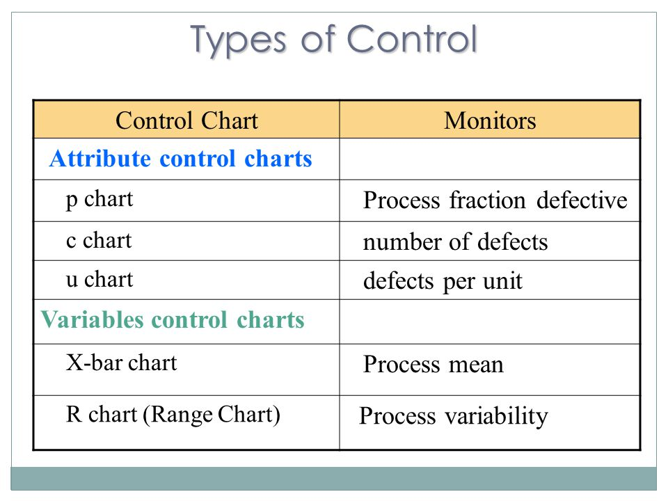 Types of Control Control ChartMonitors Attribute control charts p chart Process fraction defective c chart number of defects u chart defects per unit