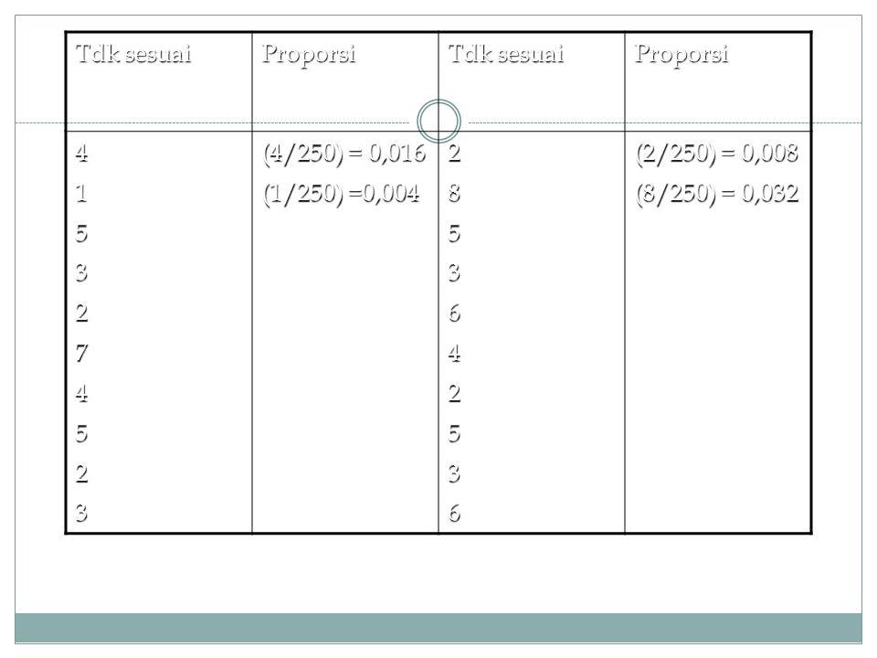 Tdk sesuai Proporsi Proporsi 4153274523 (4/250) = 0,016 (1/250) =0,004 2853642536 (2/250) = 0,008 (8/250) = 0,032