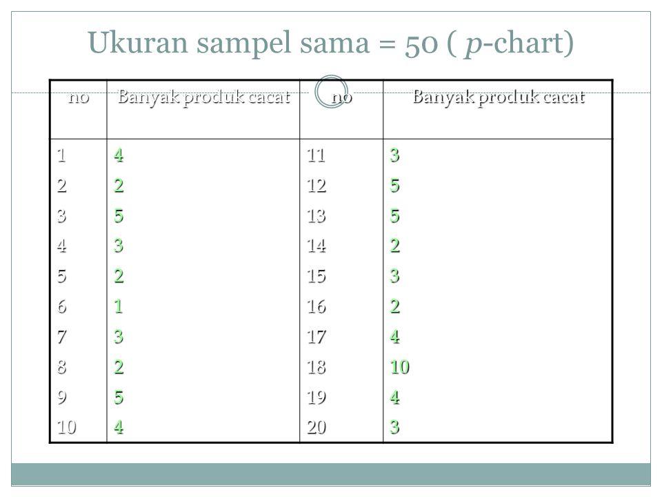 Ukuran sampel sama = 50 ( p-chart) no Banyak produk cacat no 1234567891042532132541112131415161718192035523241043