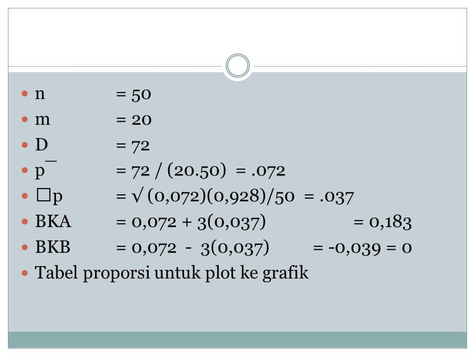 n = 50 m = 20 D = 72 p¯= 72 / (20.50) =.072 p= √ (0,072)(0,928)/50 =.037 BKA= 0,072 + 3(0,037)= 0,183 BKB = 0,072 - 3(0,037) = -0,039 = 0 Tabel propor