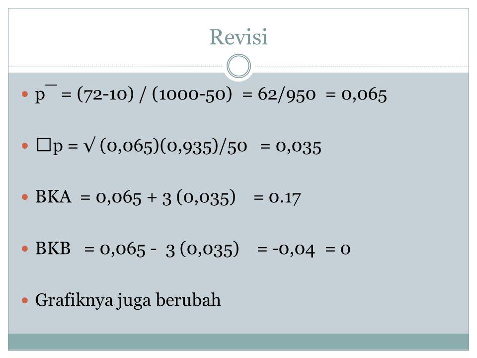 Revisi p¯ = (72-10) / (1000-50) = 62/950 = 0,065 p = √ (0,065)(0,935)/50 = 0,035 BKA = 0,065 + 3 (0,035) = 0.17 BKB = 0,065 - 3 (0,035) = -0,04 = 0 Gr