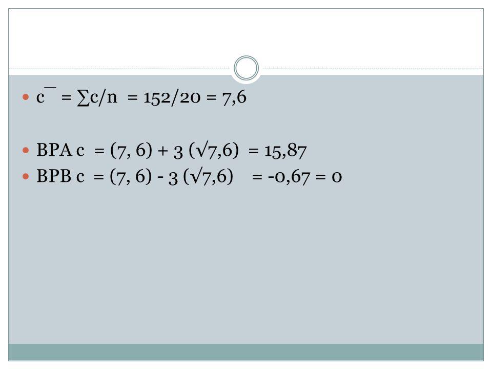 c¯ = ∑c/n = 152/20 = 7,6 BPA c = (7, 6) + 3 (√7,6) = 15,87 BPB c = (7, 6) - 3 (√7,6) = -0,67 = 0