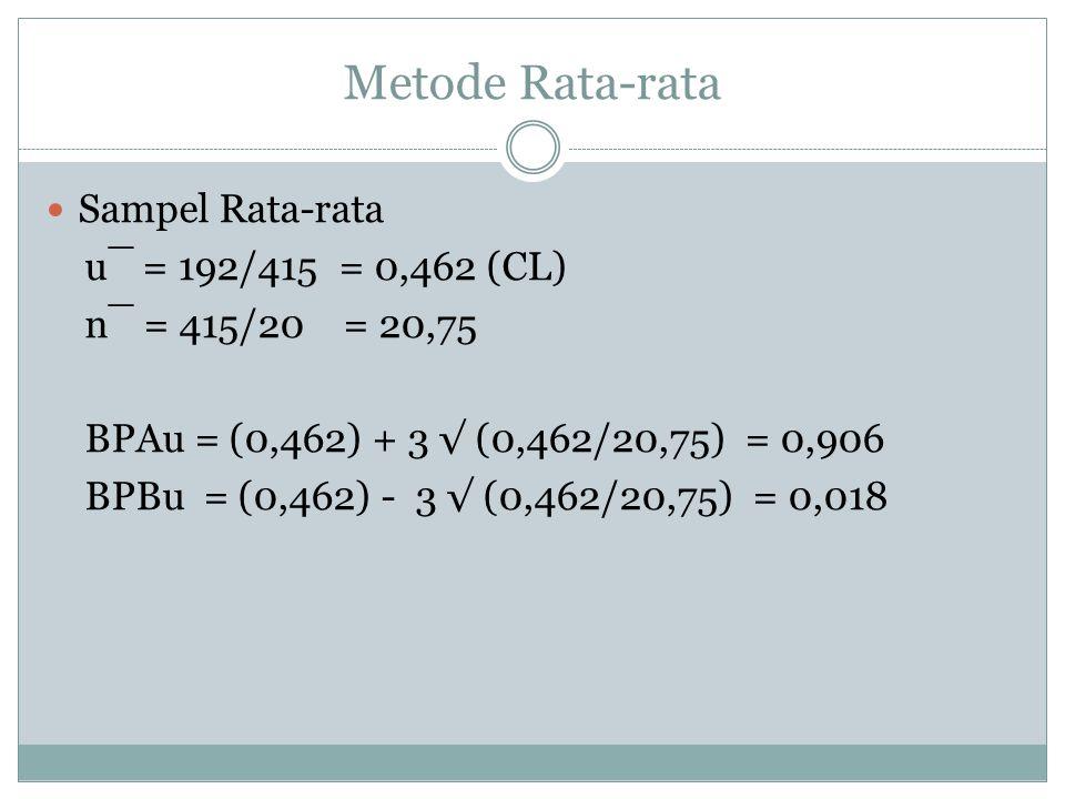 Metode Rata-rata Sampel Rata-rata u¯ = 192/415 = 0,462 (CL) n¯ = 415/20 = 20,75 BPAu = (0,462) + 3 √ (0,462/20,75) = 0,906 BPBu = (0,462) - 3 √ (0,462