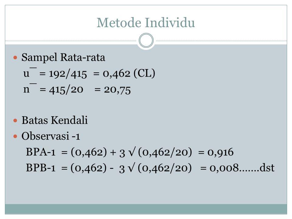Metode Individu Sampel Rata-rata u¯ = 192/415 = 0,462 (CL) n¯ = 415/20 = 20,75 Batas Kendali Observasi -1 BPA-1 = (0,462) + 3 √ (0,462/20) = 0,916 BPB