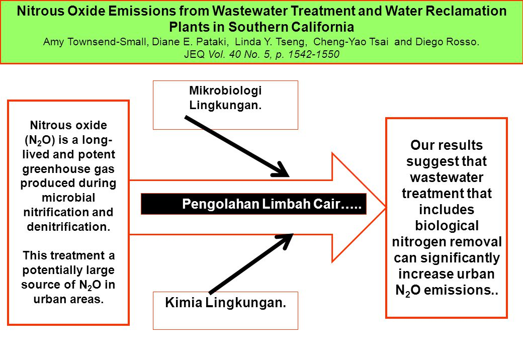 Mikrobiologi Lingkungan. Kimia Lingkungan. Pengolahan Limbah Cair….. Nitrous Oxide Emissions from Wastewater Treatment and Water Reclamation Plants in