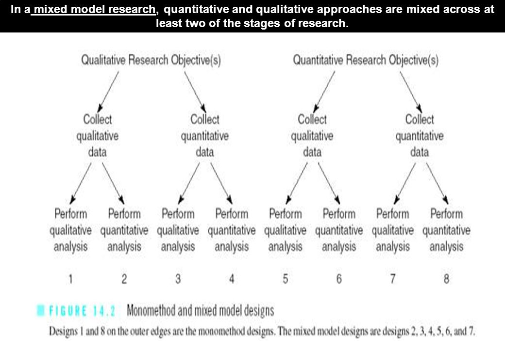 In a mixed model research, quantitative and qualitative approaches are mixed across at least two of the stages of research.