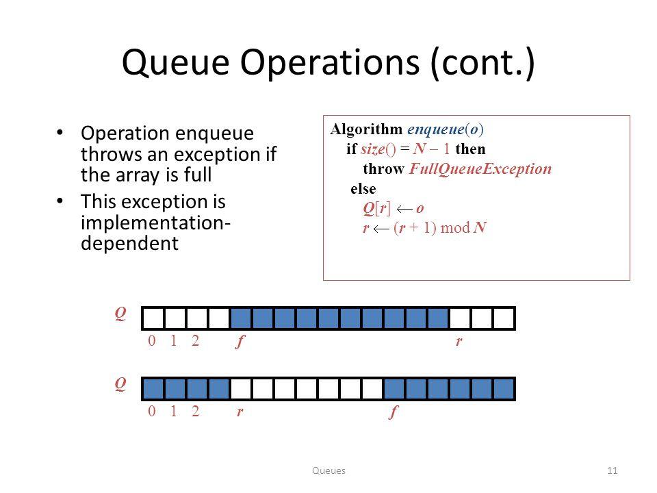 Queues11 Queue Operations (cont.) Algorithm enqueue(o) if size() = N  1 then throw FullQueueException else Q[r]  o r  (r + 1) mod N Operation enque