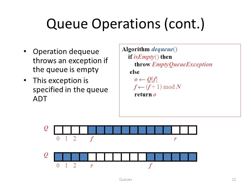 Queues12 Queue Operations (cont.) Operation dequeue throws an exception if the queue is empty This exception is specified in the queue ADT Algorithm dequeue() if isEmpty() then throw EmptyQueueException else o  Q[f] f  (f + 1) mod N return o Q 012rf Q 012fr