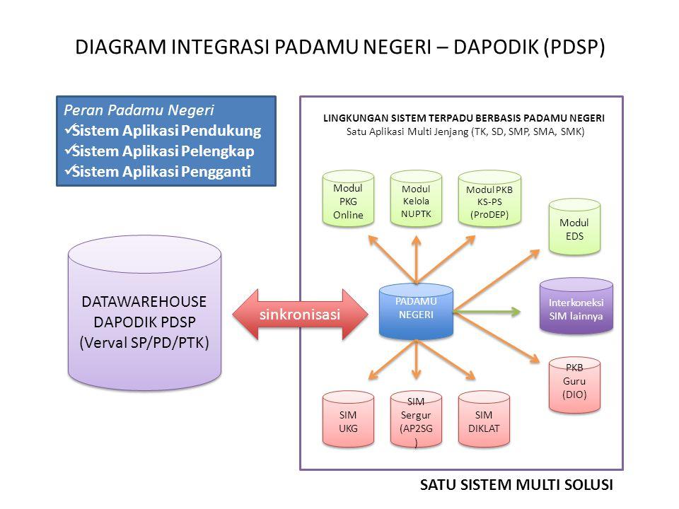 PADAMU NEGERI PADAMU NEGERI Modul PKG Online Modul PKG Online PKB Guru (DIO) PKB Guru (DIO) Modul PKB KS-PS (ProDEP) Modul PKB KS-PS (ProDEP) SIM Serg
