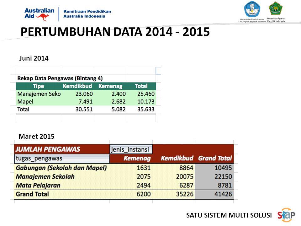 PERTUMBUHAN DATA 2014 - 2015 Juni 2014 Maret 2015 SATU SISTEM MULTI SOLUSI