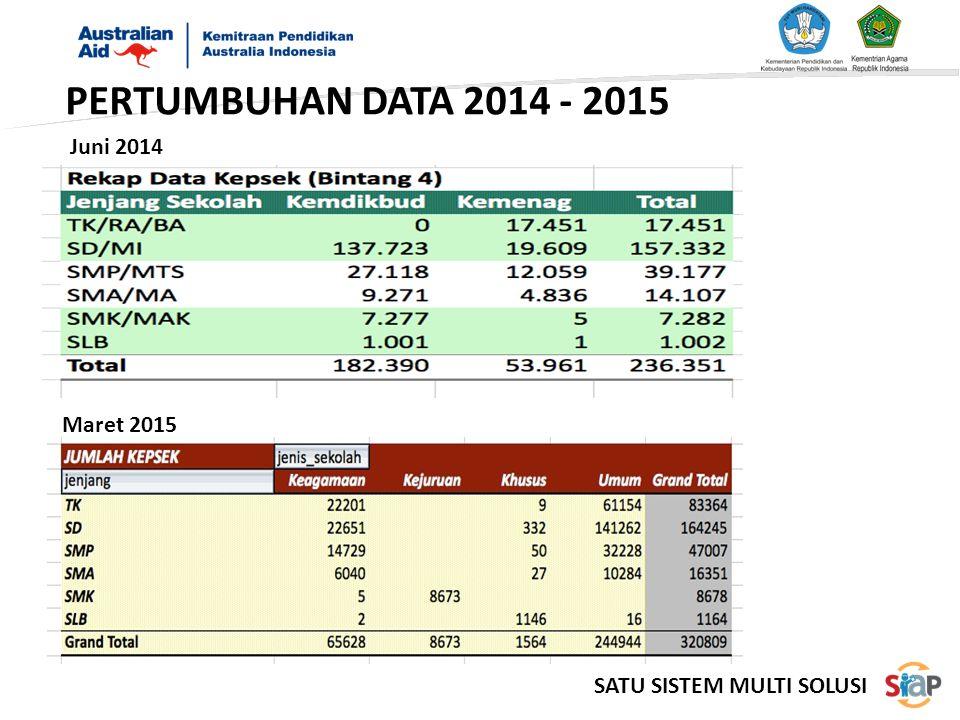 Juni 2014 Maret 2015 PERTUMBUHAN DATA 2014 - 2015 SATU SISTEM MULTI SOLUSI