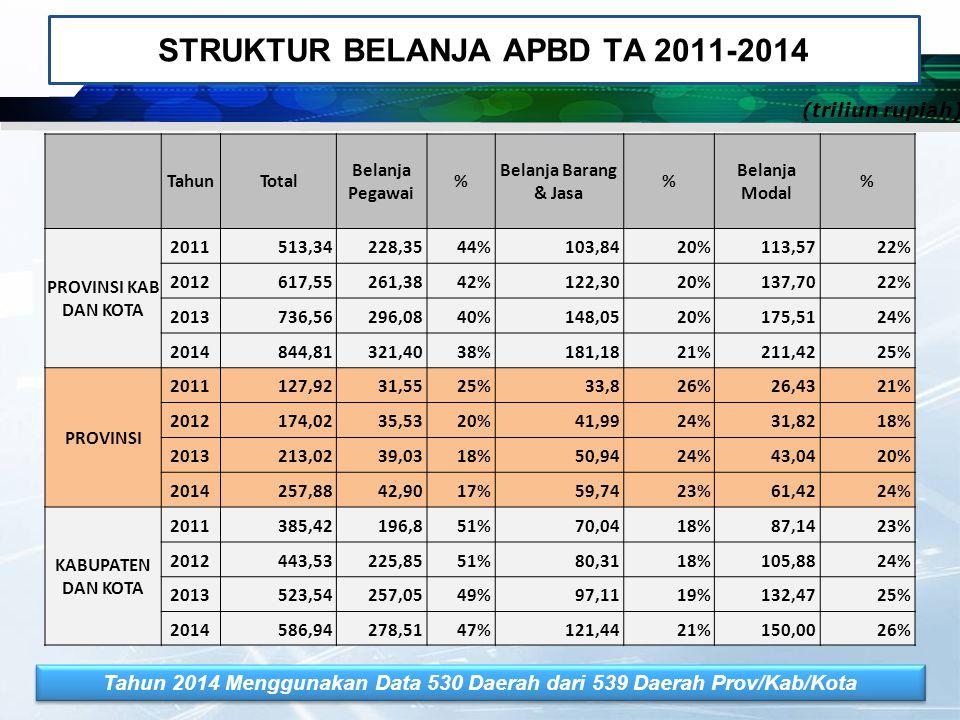 STRUKTUR BELANJA APBD TA 2011-2014 TahunTotal Belanja Pegawai % Belanja Barang & Jasa % Belanja Modal % PROVINSI KAB DAN KOTA 2011513,34228,3544%103,8