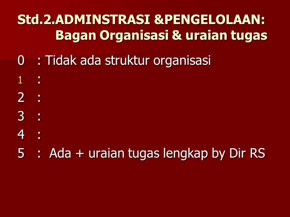 Std.2.ADMINSTRASI &PENGELOLAAN: Bagan Organisasi & uraian tugas 0: Tidak ada struktur organisasi 1 : 2: 3: 4: 5: Ada + uraian tugas lengkap by Dir RS