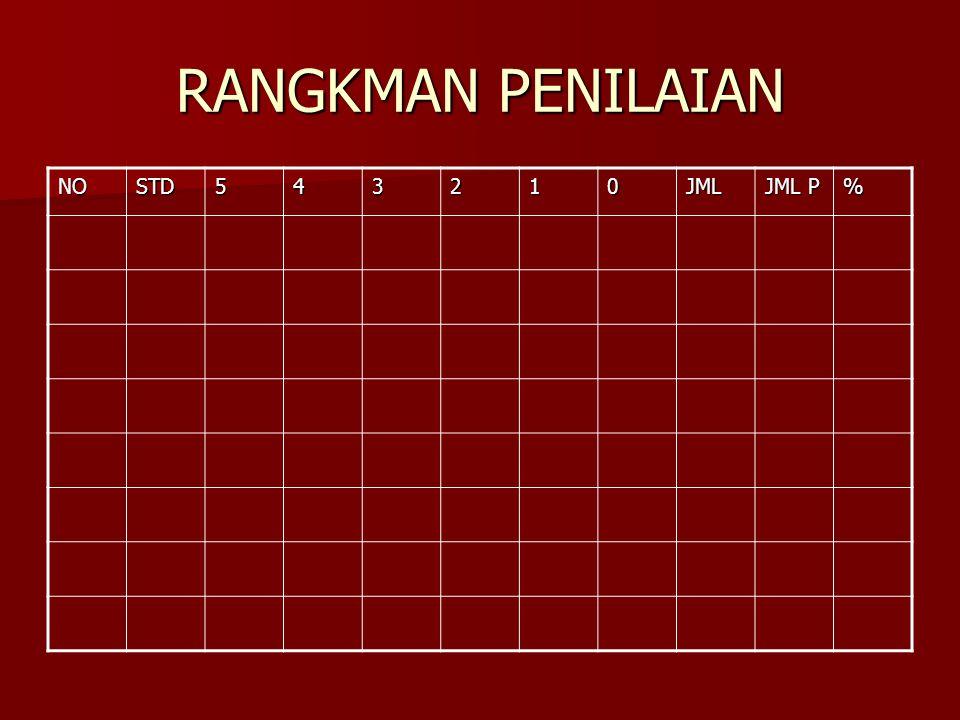 RANGKMAN PENILAIAN NOSTD543210JML JML P %