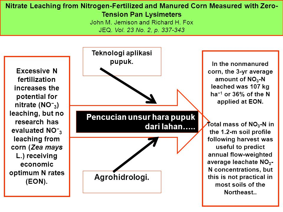 Teknologi aplikasi pupuk. Agrohidrologi. Pencucian unsur hara pupuk dari lahan….. Nitrate Leaching from Nitrogen-Fertilized and Manured Corn Measured