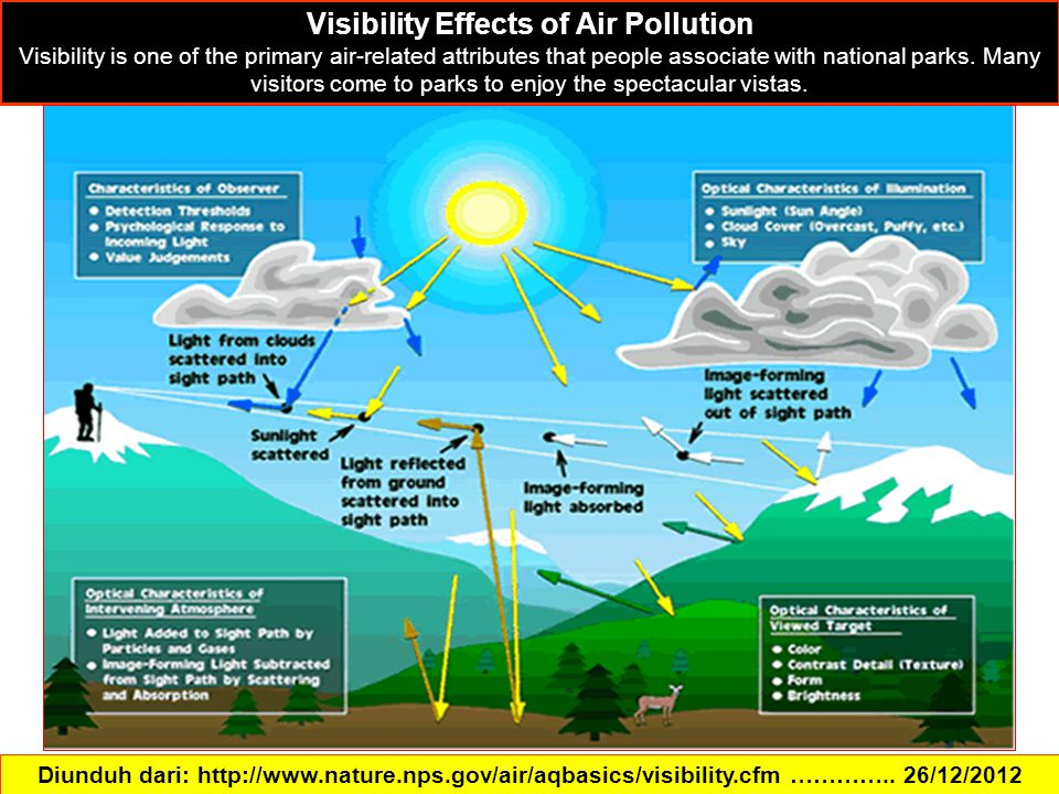 Diunduh dari: http://www.nature.nps.gov/air/aqbasics/visibility.cfm ………….. 26/12/2012 Visibility Effects of Air Pollution Visibility is one of the pri