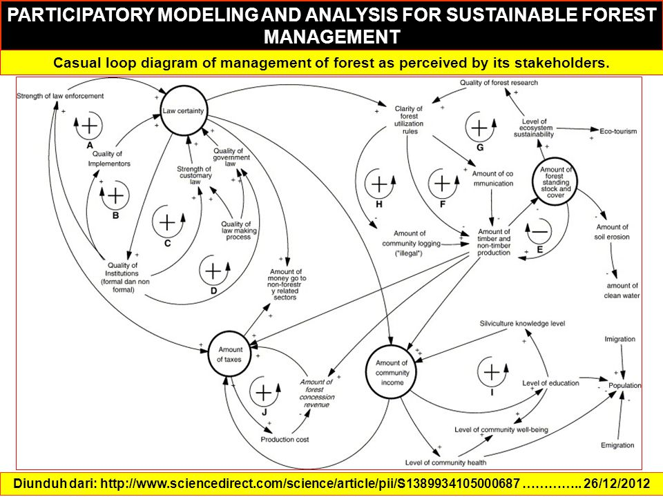 Diunduh dari: http://www.sciencedirect.com/science/article/pii/S1389934105000687 ………….. 26/12/2012 PARTICIPATORY MODELING AND ANALYSIS FOR SUSTAINABLE
