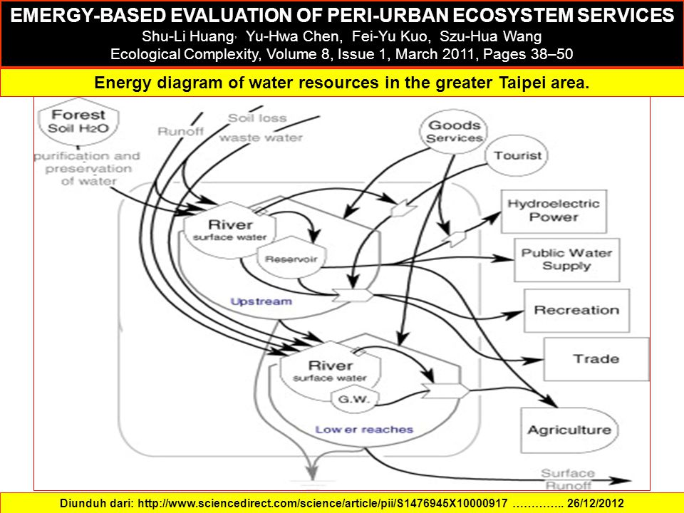 Diunduh dari: http://www.sciencedirect.com/science/article/pii/S1476945X10000917 ………….. 26/12/2012 EMERGY-BASED EVALUATION OF PERI-URBAN ECOSYSTEM SER