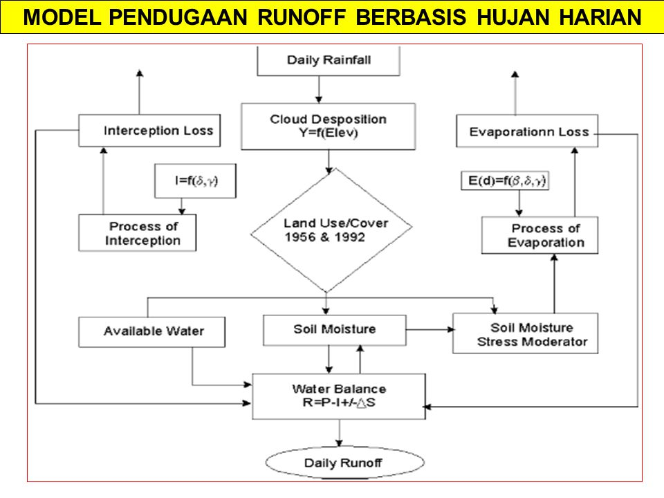 MODEL PENDUGAAN RUNOFF BERBASIS HUJAN HARIAN