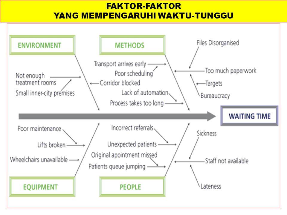 FAKTOR-FAKTOR YANG MEMPENGARUHI WAKTU-TUNGGU