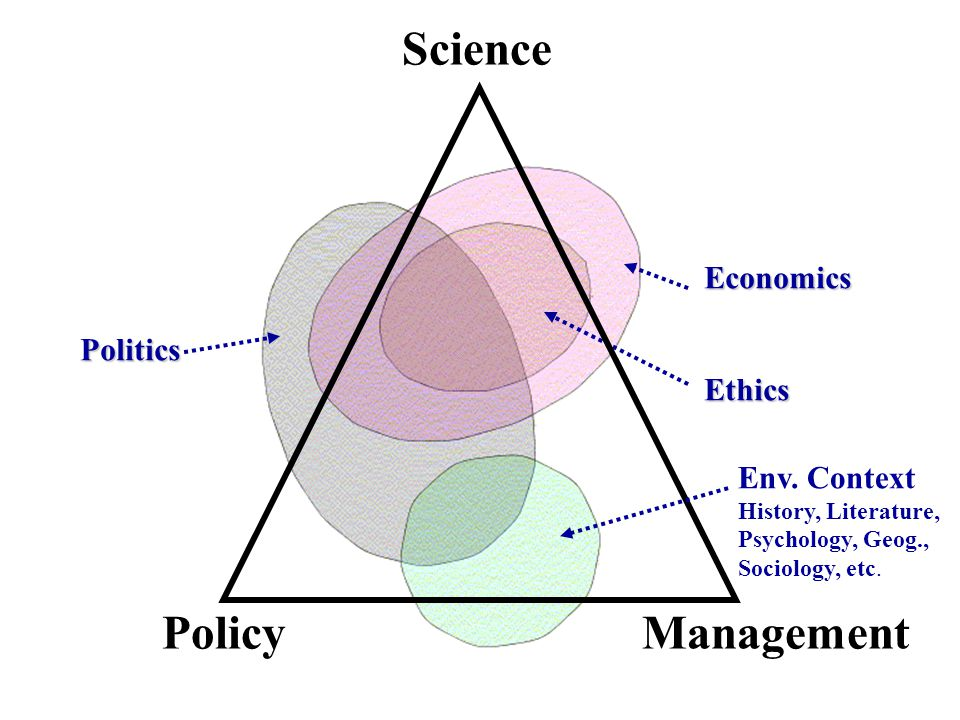 Science ManagementPolicy Politics Ethics Economics Env. Context History, Literature, Psychology, Geog., Sociology, etc.