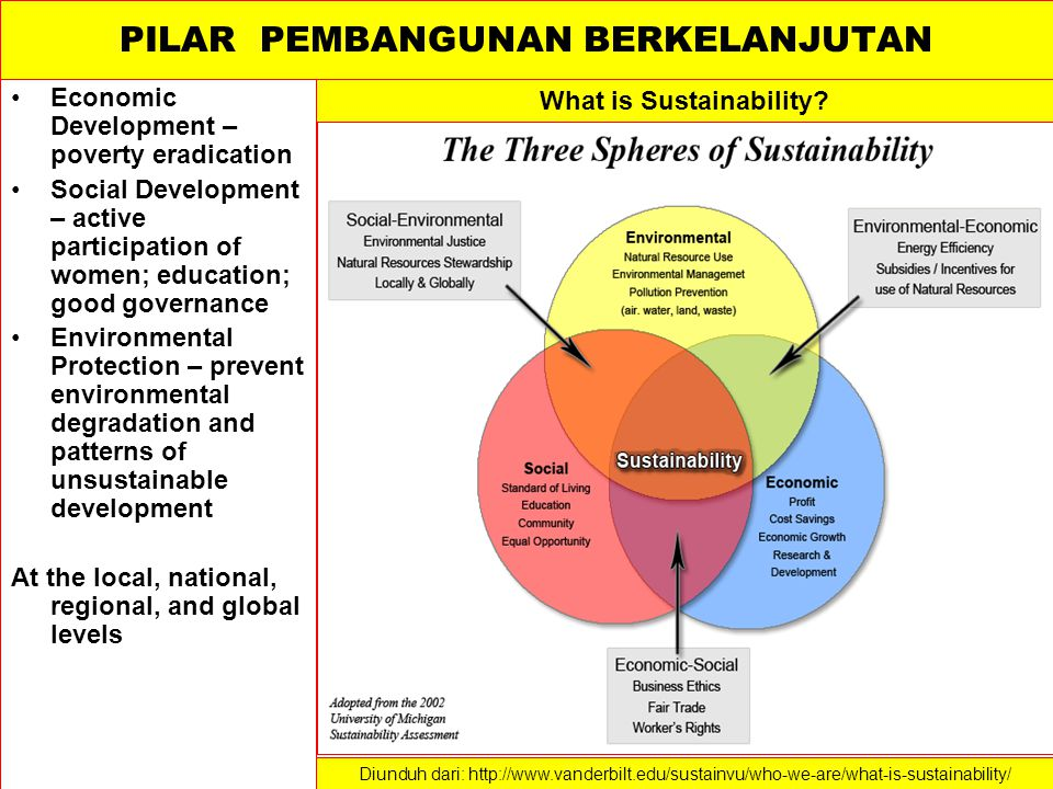 PILAR PEMBANGUNAN BERKELANJUTAN Economic Development – poverty eradication Social Development – active participation of women; education; good governa