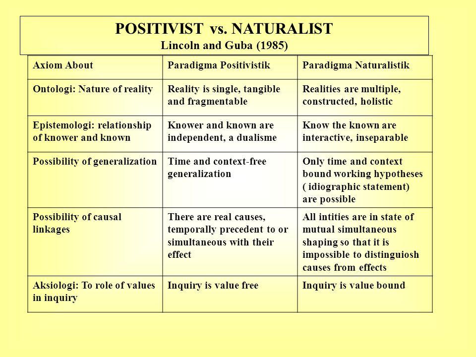 POSITIVIST vs. NATURALIST Lincoln and Guba (1985) Axiom AboutParadigma PositivistikParadigma Naturalistik Ontologi: Nature of realityReality is single