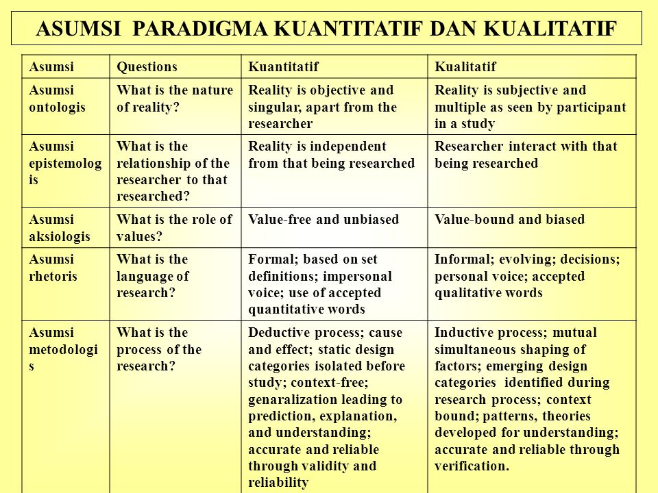 ASUMSI PARADIGMA KUANTITATIF DAN KUALITATIF AsumsiQuestionsKuantitatifKualitatif Asumsi ontologis What is the nature of reality.