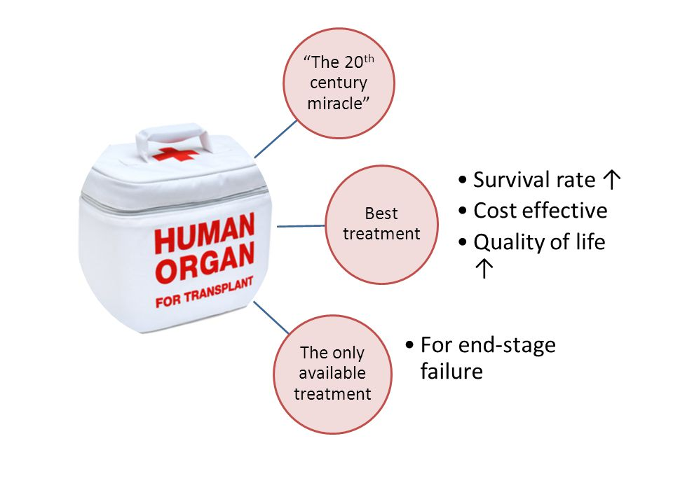 The 20 th century miracle Best treatment Survival rate ↑ Cost effective Quality of life ↑ The only available treatment For end-stage failure