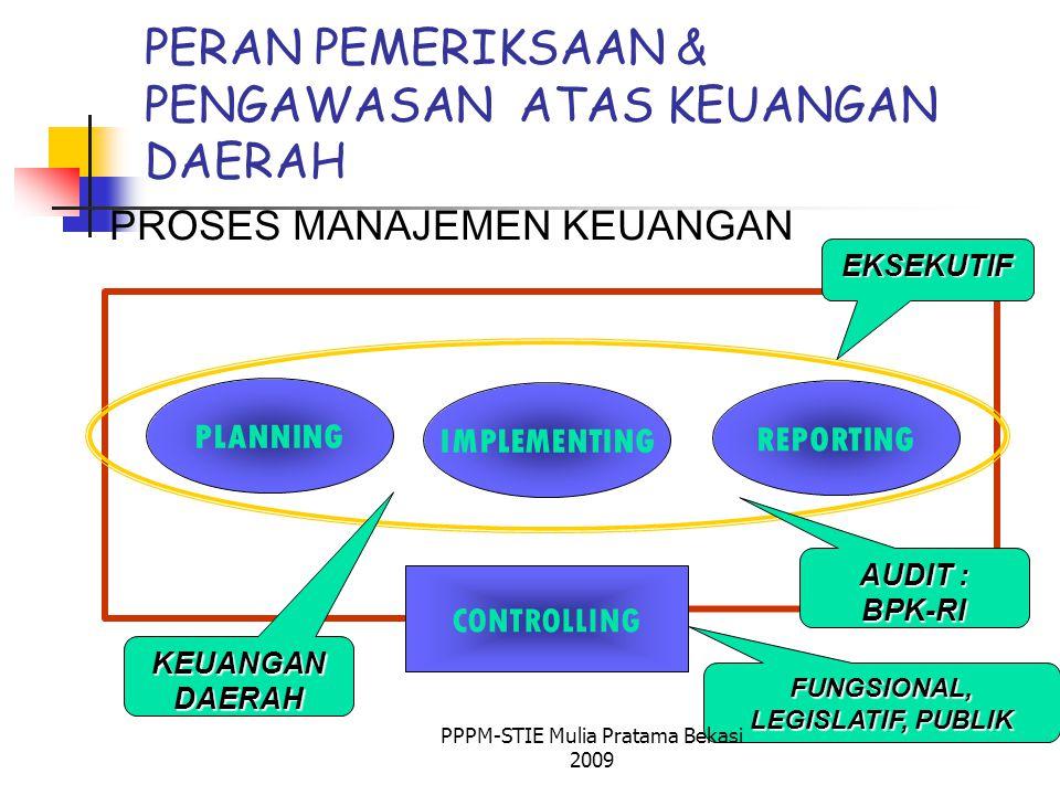 PERAN PEMERIKSAAN & PENGAWASAN ATAS KEUANGAN DAERAH PLANNING IMPLEMENTING REPORTING CONTROLLING PROSES MANAJEMEN KEUANGAN EKSEKUTIF FUNGSIONAL, LEGISLATIF, PUBLIK KEUANGAN DAERAH AUDIT : BPK-RI PPPM-STIE Mulia Pratama Bekasi 2009