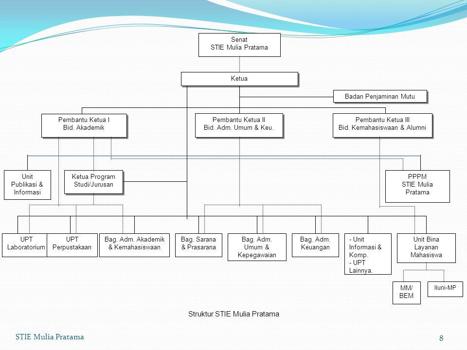 Senat STIE Mulia Pratama Ketua Pembantu Ketua I Bid.
