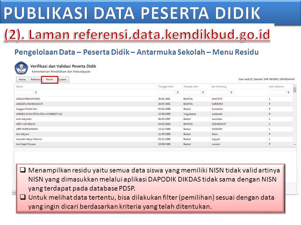 Pengelolaan Data – Peserta Didik – Antarmuka Sekolah – Menu Residu  Menampilkan residu yaitu semua data siswa yang memiliki NISN tidak valid artinya