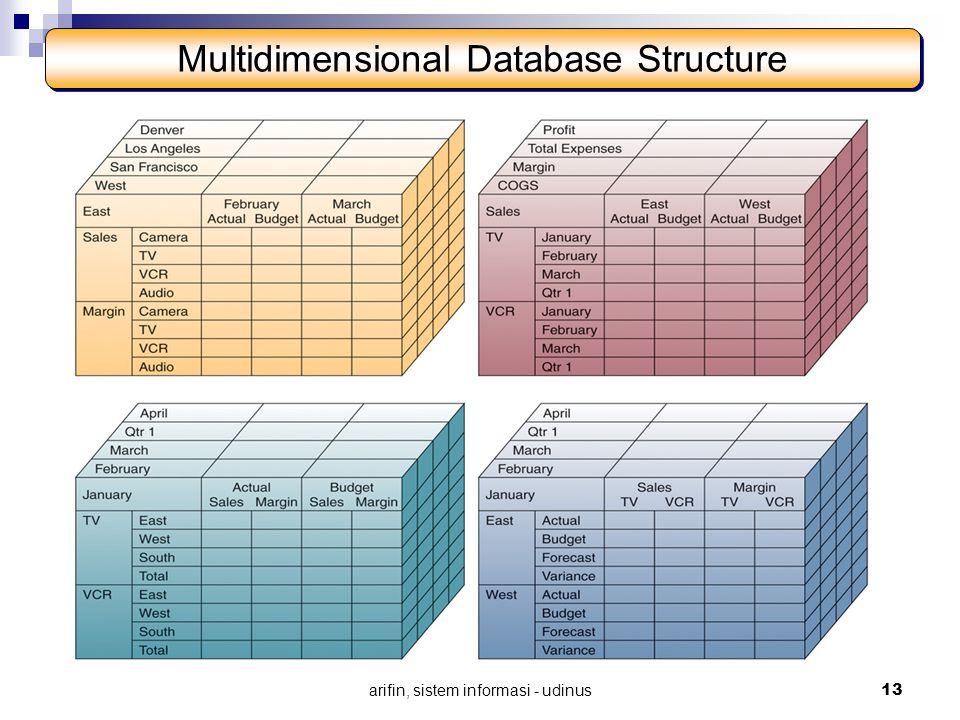 arifin, sistem informasi - udinus 13 Multidimensional Database Structure
