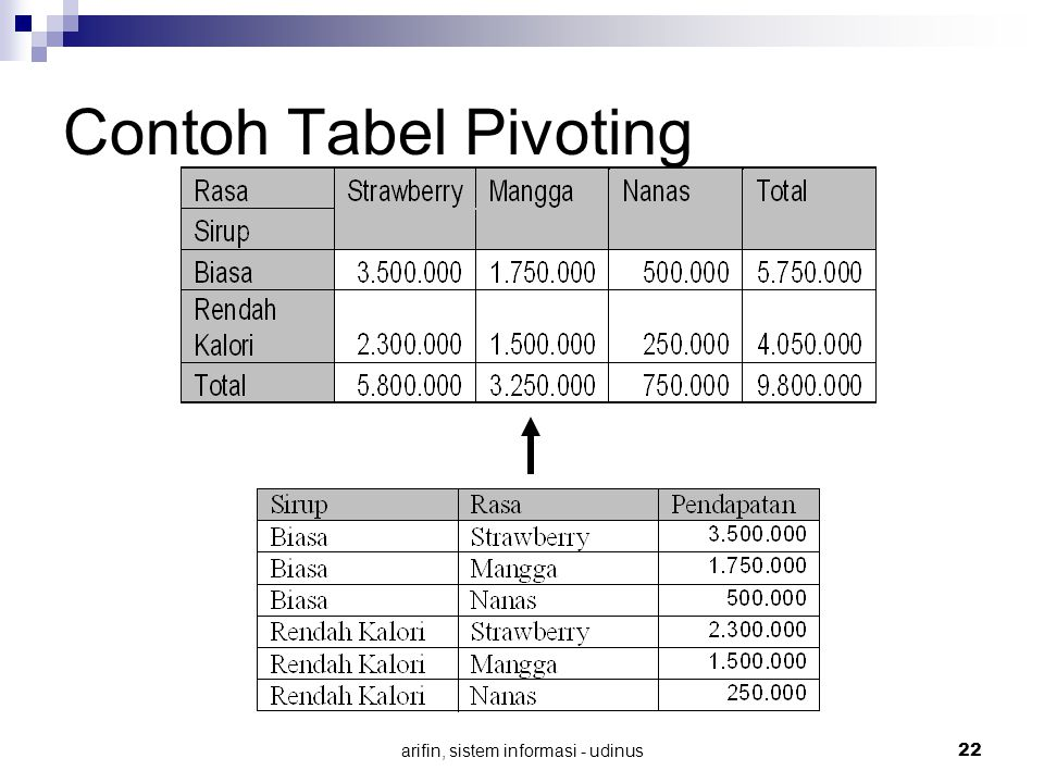 arifin, sistem informasi - udinus 22 Contoh Tabel Pivoting