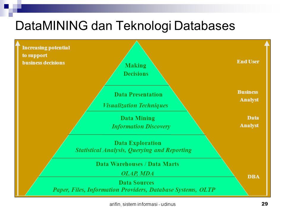 arifin, sistem informasi - udinus 29 DataMINING dan Teknologi Databases Increasing potential to support business decisions End User Business Analyst D