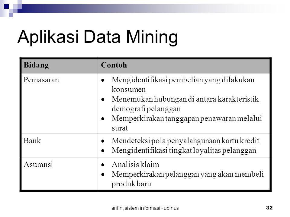 arifin, sistem informasi - udinus 32 Aplikasi Data Mining BidangContoh Pemasaran  Mengidentifikasi pembelian yang dilakukan konsumen  Menemukan hubu